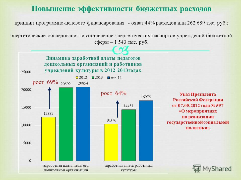 Повышение эффективности бюджетных расходов принцип программно-целевого финансирования - охват 44% расходов или 262 689 тыс. руб.; энергетические обследования и составление энергетических паспортов учреждений бюджетной сферы – 1 543 тыс. руб. Указ Пре