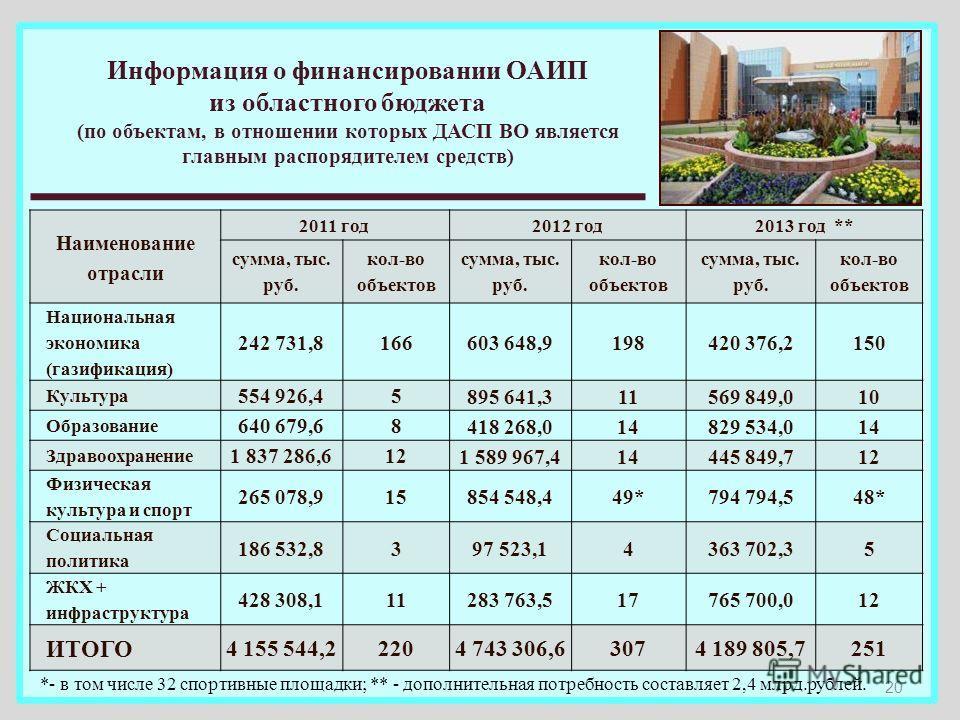 Информация о финансировании ОАИП из областного бюджета (по объектам, в отношении которых ДАСП ВО является главным распорядителем средств) Наименование отрасли 2011 год2012 год2013 год ** сумма, тыс. руб. кол-во объектов сумма, тыс. руб. кол-во объект