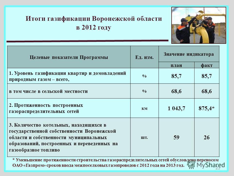 Итоги газификации Воронежской области в 2012 году Целевые показатели ПрограммыЕд. изм. Значение индикатора планфакт 1. Уровень газификации квартир и домовладений природным газом – всего, % 85,7 в том числе в сельской местности % 68,6 2. Протяженность