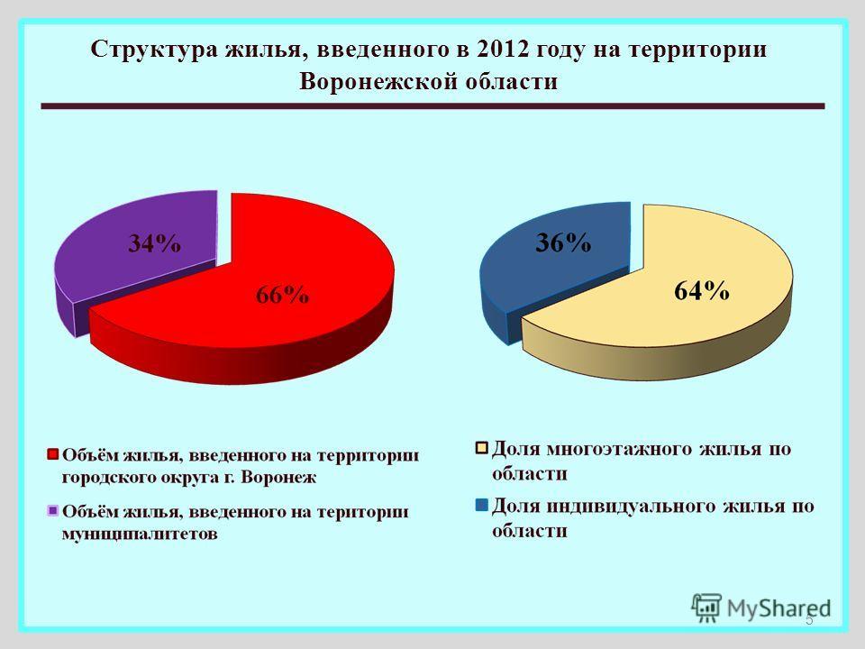 Структура жилья, введенного в 2012 году на территории Воронежской области 5