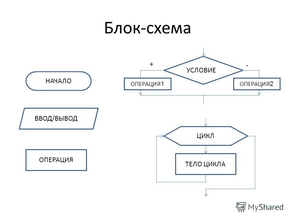 Блок-схема НАЧАЛО ОПЕРАЦИЯ ВВОД/ВЫВОДД УСЛОВИЕЕ ЦИКЛ ТЕЛО ЦИКЛА + - ОПЕРАЦИЯ 1 ОПЕРАЦИЯ 2