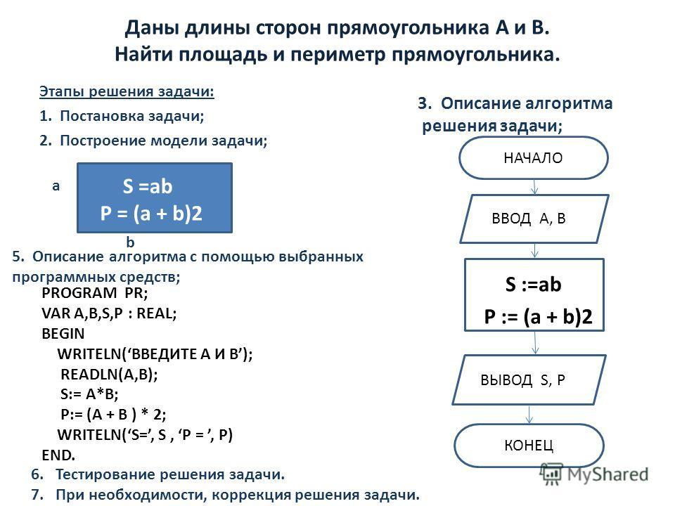 Даны длины сторон прямоугольника А и B. Найти площадь и периметр прямоугольника. Этапы решения задачи: 1. Постановка задачи; 2. Построение модели задачи; а b S =ab P = (a + b)2 НАЧАЛО ВВОД А, ВД S :=ab P := (a + b)2 ВЫВОД S, PД КОНЕЦ PROGRAM PR; VAR