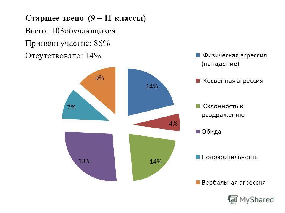 Старшее звено (9 – 11 классы) Всего: 103обучающихся. Приняли участие: 86% Отсутствовало: 14%