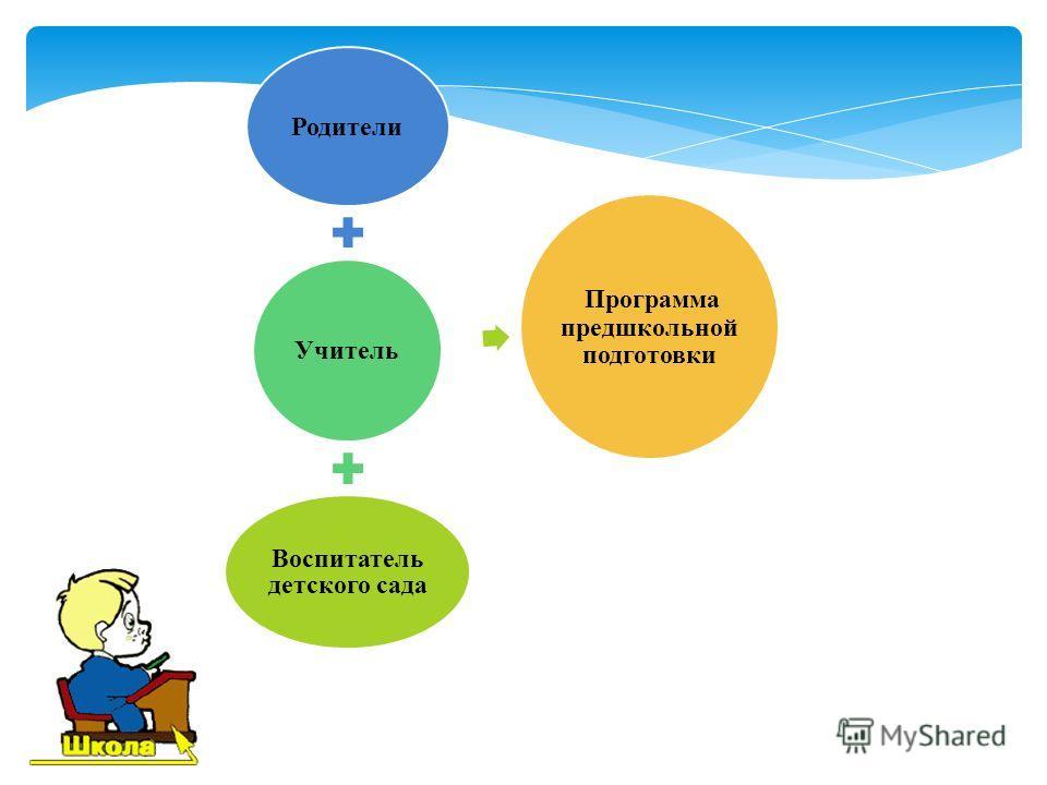 Родители Учитель Воспитатель детского сада Программа предшкольной подготовки