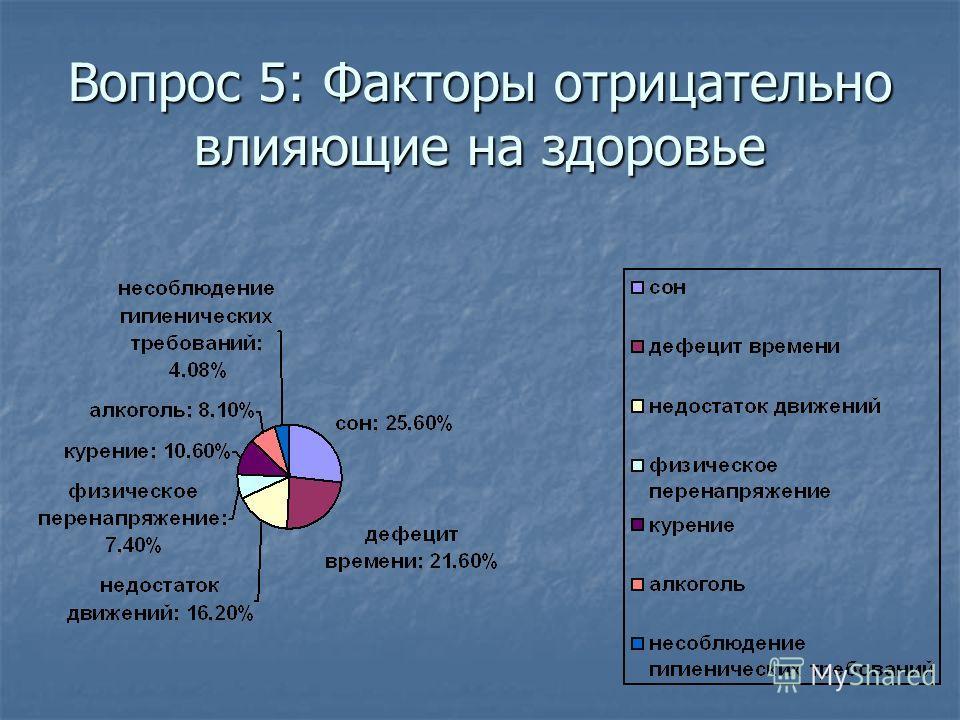 Вопрос 5: Факторы отрицательно влияющие на здоровье