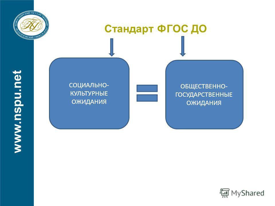 www.nspu.net Стандарт ФГОС ДО СОЦИАЛЬНО- КУЛЬТУРНЫЕ ОЖИДАНИЯ ОБЩЕСТВЕННО- ГОСУДАРСТВЕННЫЕ ОЖИДАНИЯ