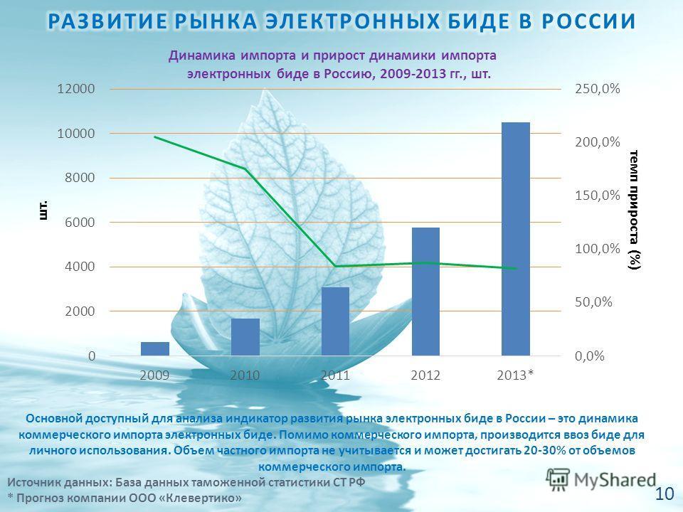 Основной доступный для анализа индикатор развития рынка электронных биде в России – это динамика коммерческого импорта электронных биде. Помимо коммерческого импорта, производится ввоз биде для личного использования. Объем частного импорта не учитыва