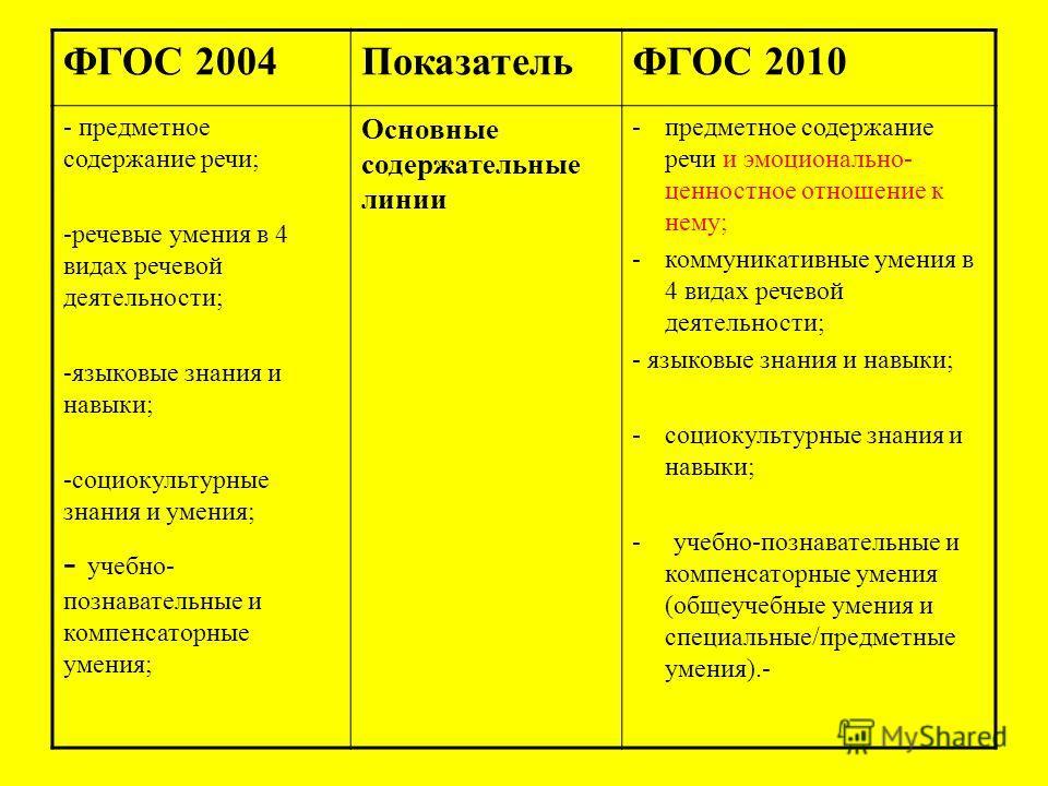 ФГОС 2004ПоказательФГОС 2010 - предметное содержание речи; -речевые умения в 4 видах речевой деятельности; -языковые знания и навыки; -социокультурные знания и умения; - учебно- познавательные и компенсаторные умения; Основные содержательные линии -п