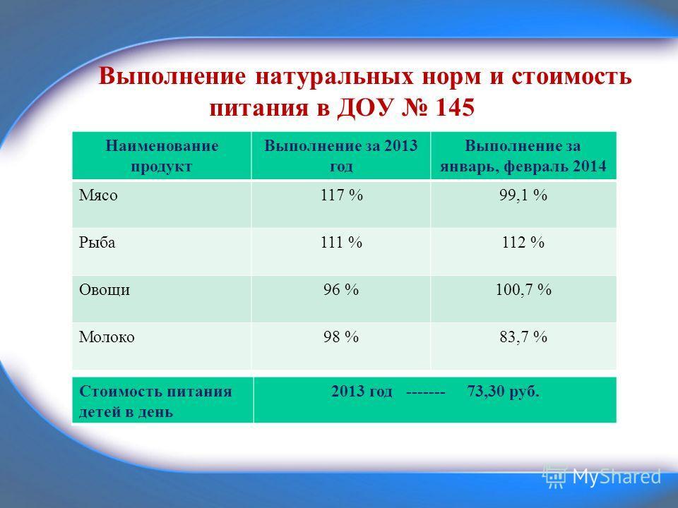 Выполнение натуральных норм и стоимость питания в ДОУ 145 Наименование продукт Выполнение за 2013 год Выполнение за январь, февраль 2014 Мясо117 %99,1 % Рыба111 %112 % Овощи96 %100,7 % Молоко98 %83,7 % Стоимость питания детей в день 2013 год -------