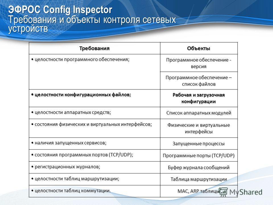 ЭФРОС Config Inspector Требования и объекты контроля сетевых устройств ТребованияОбъекты целостности программного обеспечения; целостности программного обеспечения; Программное обеспечение - версия Программное обеспечение – список файлов целостности