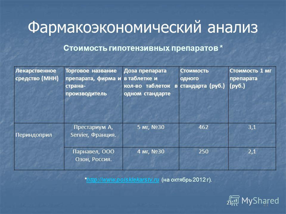 Фармакоэкономический анализ *http://www.poisklekarstv.ru (на октябрь 2012 г).http://www.poisklekarstv.ru Стоимость гипотензивных препаратов * 21 Лекарственное средство (МНН) Торговое название препарата, фирма и страна- производитель Доза препарата в