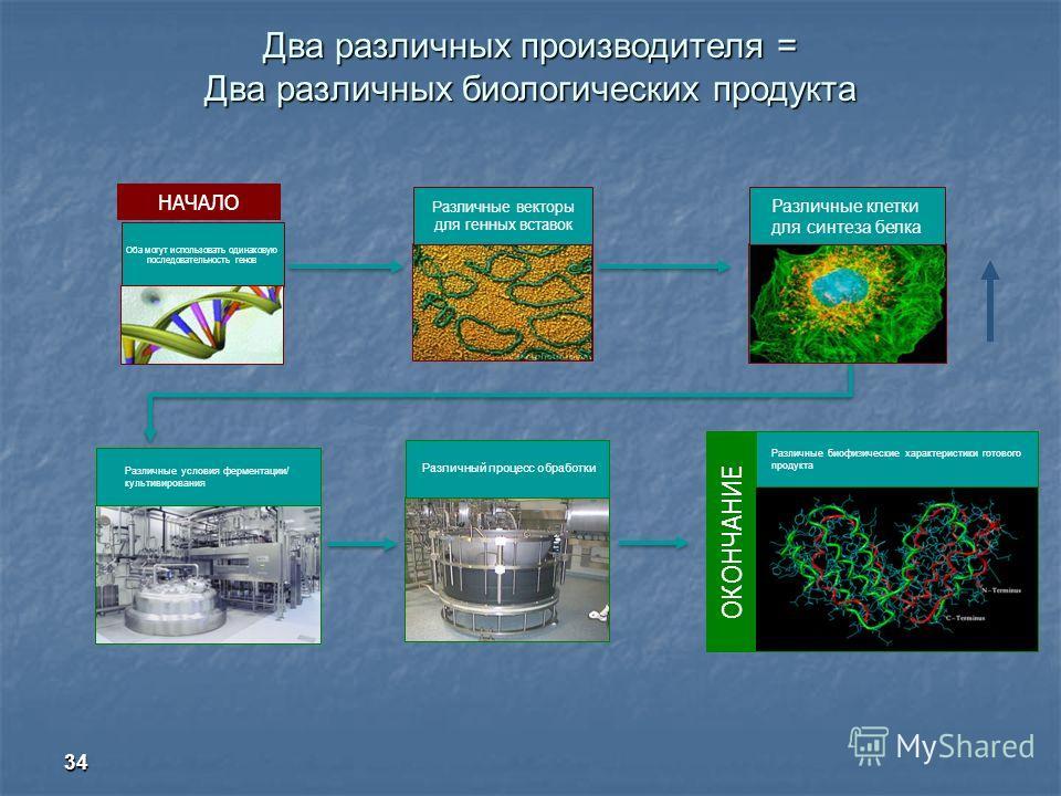 Два различных производителя = Два различных биологических продукта 34 НАЧАЛО Различные векторы для генных вставок ОКОНЧАНИЕ Различные биофизические характеристики готового продукта Различный процесс обработки Оба могут использовать одинаковую последо
