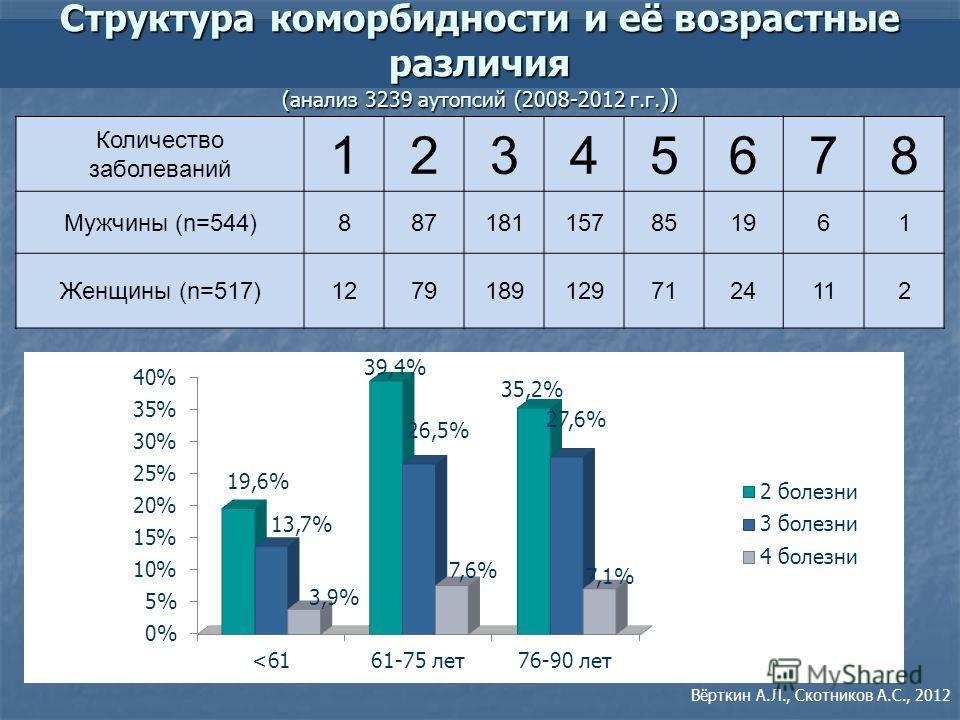 Структура коморбидности и её возрастные различия (анализ 3239 аутопсий (2008-2012 г.г. )) Количество заболеваний 12345678 Мужчины (n=544)887181157851961 Женщины (n=517)12791891297124112 Вёрткин А.Л., Скотников А.С., 2012