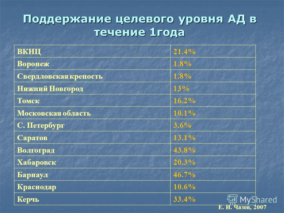 Поддержание целевого уровня АД в течение 1года ВКНЦ21.4% Воронеж1.8% Свердловская крепость1.8% Нижний Новгород13% Томск16.2% Московская область10.1% С. Петербург3.6% Саратов13.1% Волгоград43.8% Хабаровск20.3% Барнаул46.7% Краснодар10.6% Керчь33.4% Е.