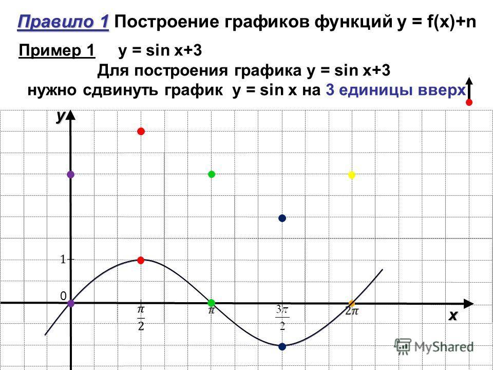 Правило 1 Правило 1 Построение графиков функций y = f(x)+n y x 0 Пример 1 y = sin x+3 Для построения графика y = sin x+3 нужно сдвинуть график y = sin x на 3 единицы вверх