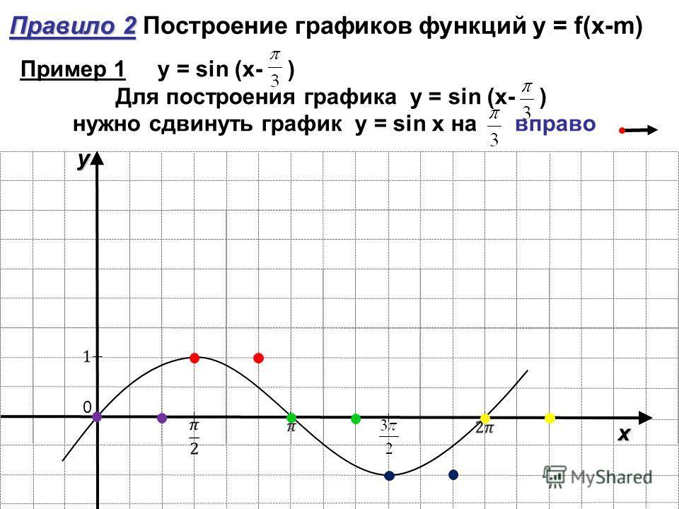 y x 0 Правило 2 Правило 2 Построение графиков функций y = f(x-m) Пример 1 y = sin (x- ) Для построения графика y = sin (x- ) нужно сдвинуть график y = sin x на вправо