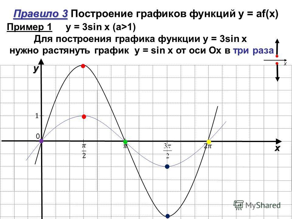 y x 0 Правило 3 Правило 3 Построение графиков функций y = аf(x) Пример 1 y = 3sin x (a>1) Для построения графика функции y = 3sin x нужно растянуть график y = sin x от оси Ох в три раза x