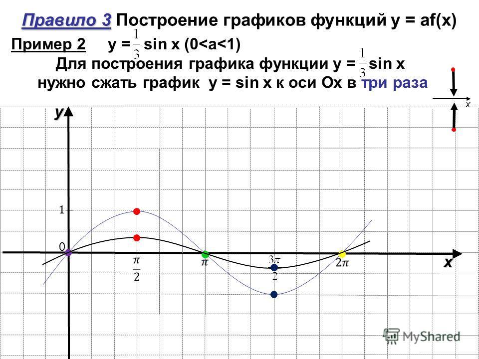 y x 0 Правило 3 Правило 3 Построение графиков функций y = аf(x) x Пример 2 y = sin x (0