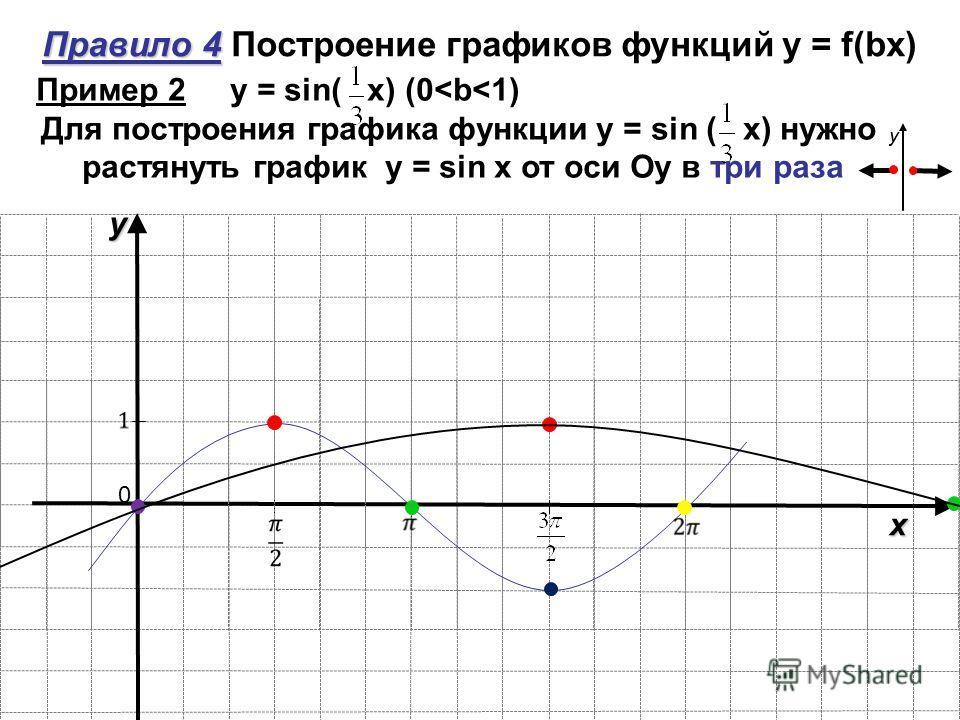 y x 0 Правило 4 Правило 4 Построение графиков функций y = f(bx) y y Пример 2 y = sin( х) (0