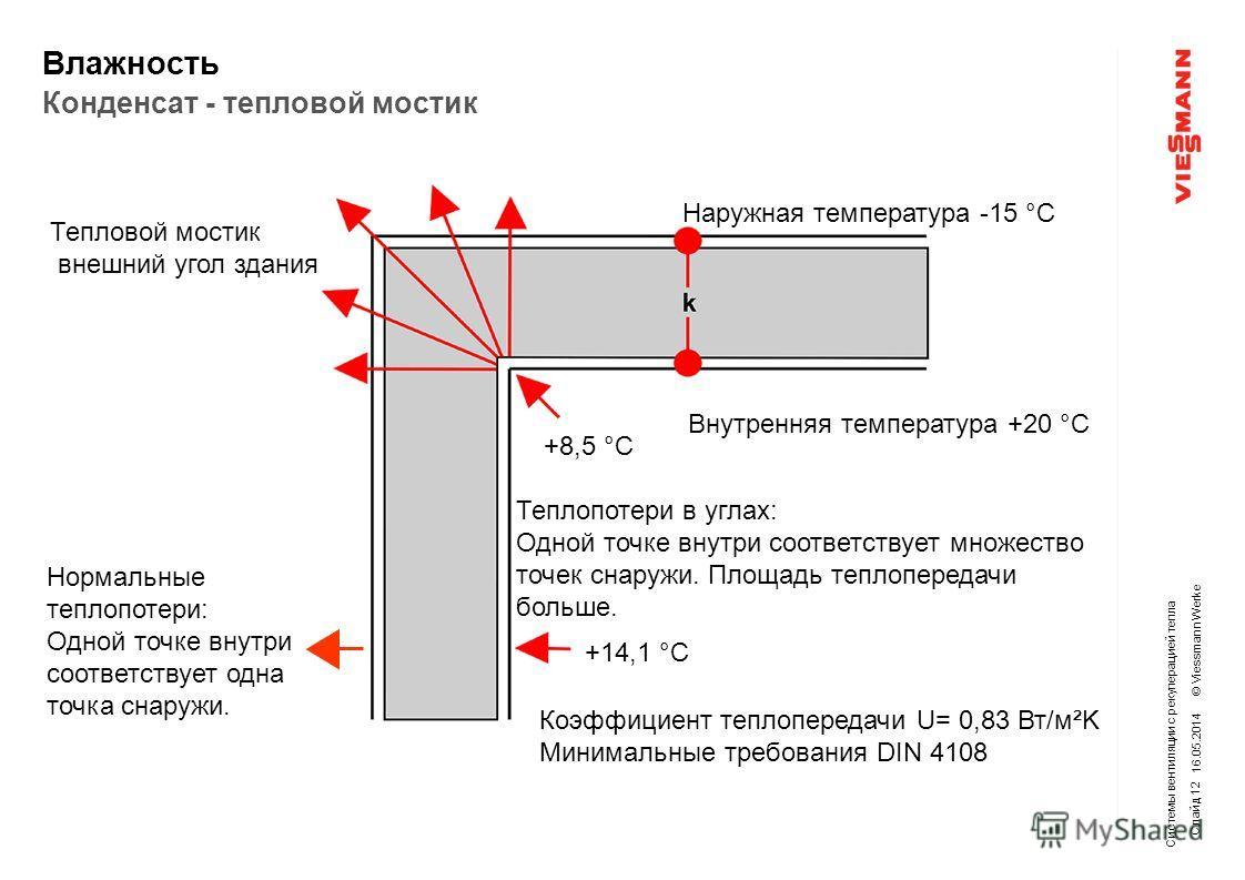 © Viessmann Werke 1. Grundlagen +8,5 °C Внутренняя температура +20 °C Наружная температура -15 °C +14,1 °C Коэффициент теплопередачи U= 0,83 Вт/м²K Минимальные требования DIN 4108 Нормальные теплопотери: Одной точке внутри соответствует одна точка сн