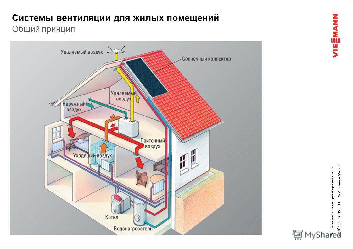 © Viessmann Werke Системы вентиляции для жилых помещений 16.05.2014 Системы вентиляции с рекуперацией тепла Общий принцип Слайд 14