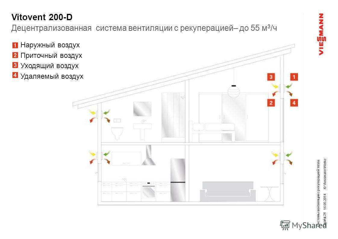 © Viessmann Werke Vitovent 200-D 16.05.2014 Системы вентиляции с рекуперацией тепла Децентрализованная система вентиляции с рекуперацией– до 55 м 3 /ч Слайд 24 Наружный воздух Приточный воздух Уходящий воздух Удаляемый воздух
