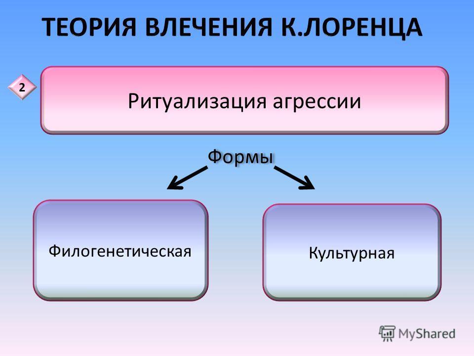 Подлинной агрессией можно считать только отношения, складывающиеся между представителями одного и того же вида Территориальная агрессия Улучшить генетический фонд Агрессия обладает спонтанностью 1
