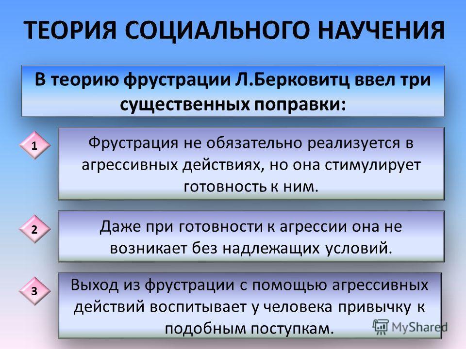 Фрустрация Агрессивное поведение Гнев Запускающий стимул Л.Берковитц