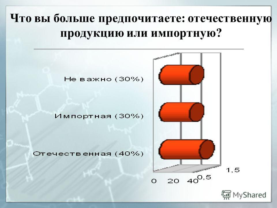 Что вы больше предпочитаете: отечественную продукцию или импортную?
