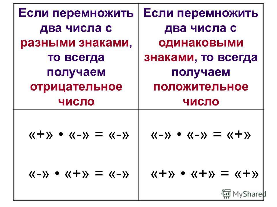 Если перемножить два числа с разными знаками, то всегда получаем отрицательное число Если перемножить два числа с одинаковыми знаками, то всегда получаем положительное число «+» «-» = «-» «-» «+» = «-» «-» «-» = «+» «+» «+» = «+»