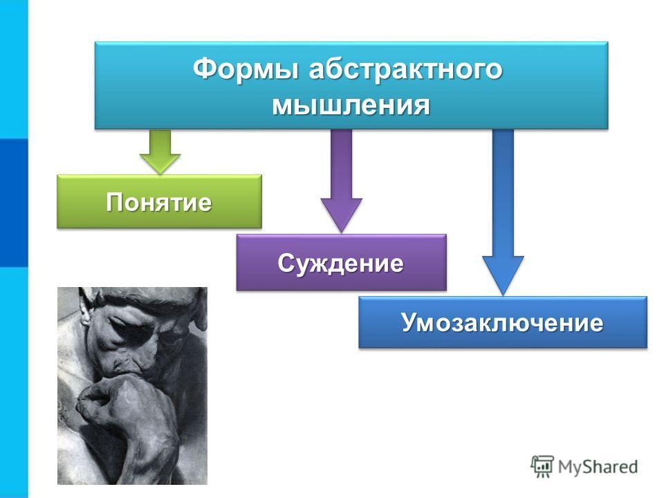 УмозаключениеУмозаключение СуждениеСуждение Формы абстрактного мышления мышления ПонятиеПонятие