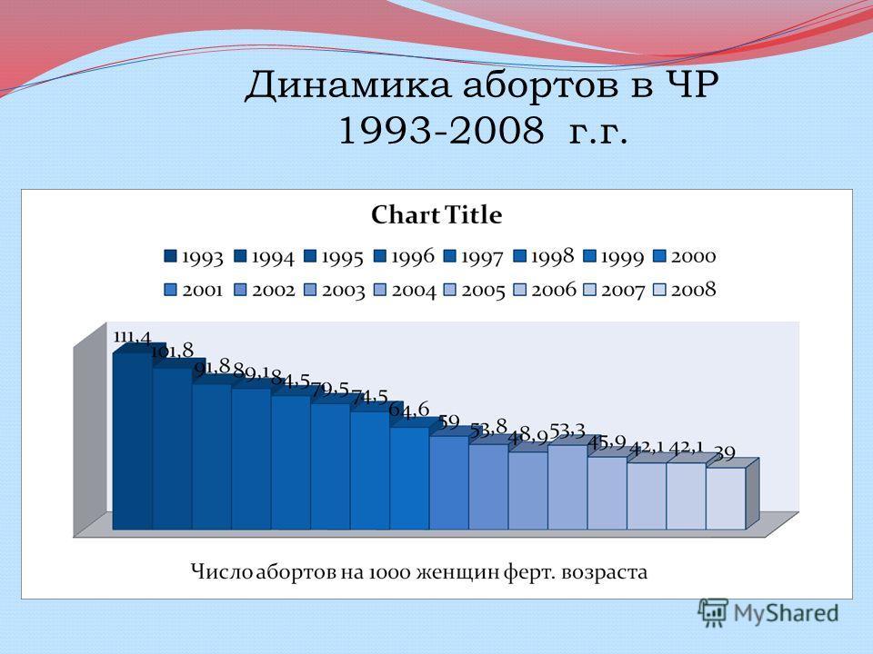 Динамика абортов в ЧР 1993-2008 г.г.