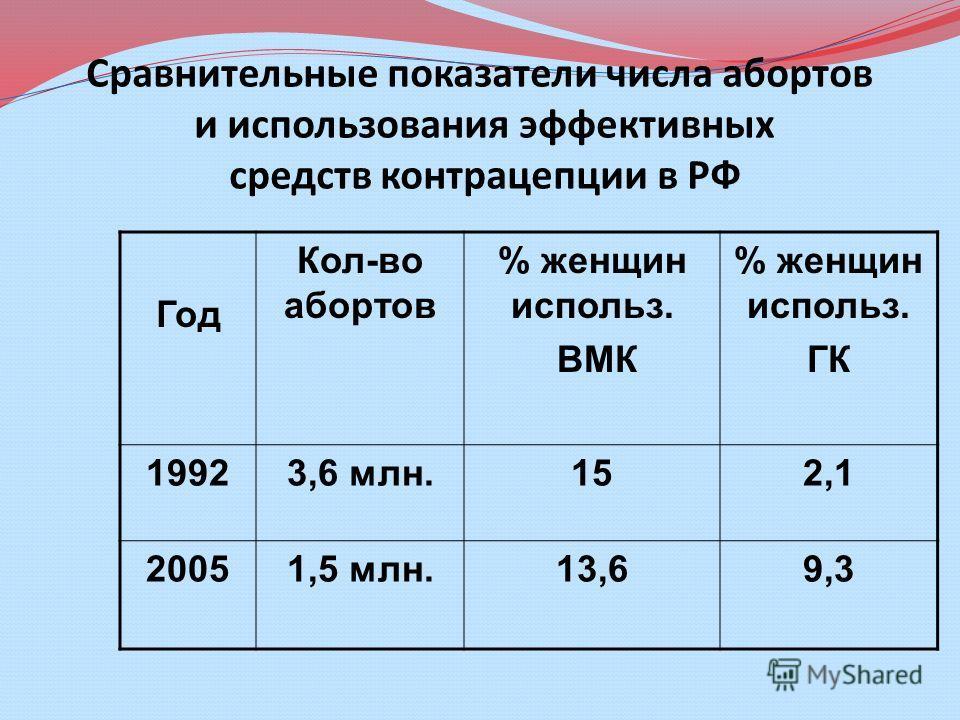 Сравнительные показатели числа абортов и использования эффективных средств контрацепции в РФ Год Кол-во абортов % женщин использ. ВМК % женщин использ. ГК 19923,6 млн.152,1 20051,5 млн.13,69,3