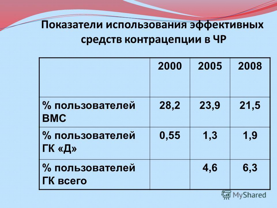 Показатели использования эффективных средств контрацепции в ЧР 200020052008 % пользователей ВМС 28,223,921,5 % пользователей ГК «Д» 0,551,31,9 % пользователей ГК всего 4,66,3