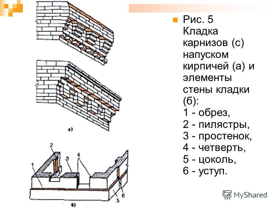 Рис. 5 Кладка карнизов (c) напуском кирпичей (а) и элементы стены кладки (б): 1 - обрез, 2 - пилястры, 3 - простенок, 4 - четверть, 5 - цоколь, 6 - уступ.