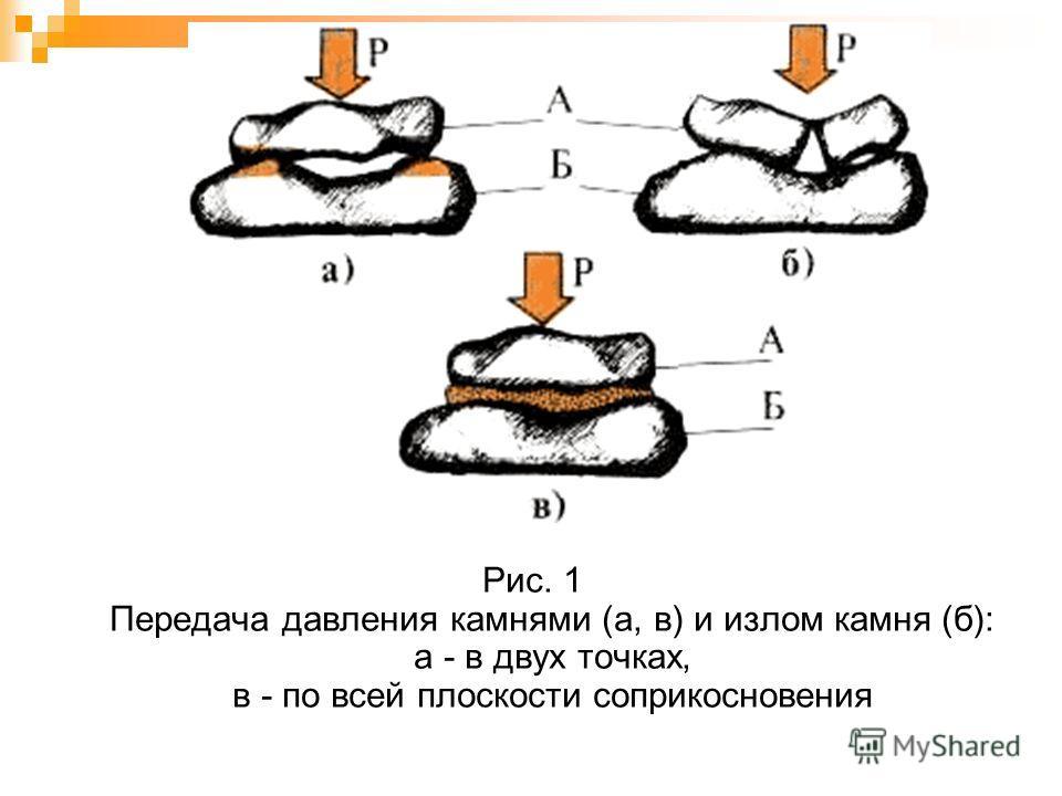 Рис. 1 Передача давления камнями (а, в) и излом камня (б): а - в двух точках, в - по всей плоскости соприкосновения