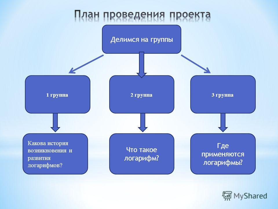 Делимся на группы 2 группа Где применяются логарифмы? Что такое логарифм? Какова история возникновения и развития логарифмов? 1 группа3 группа