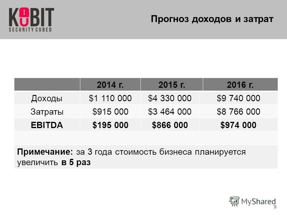 9 Прогноз доходов и затрат 2014 г.2015 г.2016 г. Доходы$1 110 000$4 330 000$9 740 000 Затраты$915 000$3 464 000$8 766 000 EBITDA$195 000$866 000$974 000 Примечание: за 3 года стоимость бизнеса планируется увеличить в 5 раз
