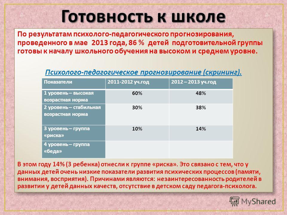 По результатам психолого - педагогического прогнозирования, проведенного в мае 2013 года, 86 % детей подготовительной группы готовы к началу школьного обучения на высоком и среднем уровне. Психолого - педагогическое прогнозирование ( скрининг ). В эт