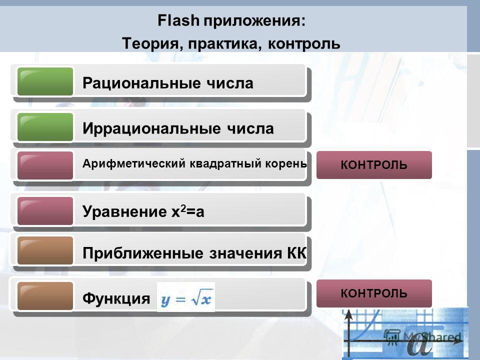 Flash приложения: Теория, практика, контроль Рациональные числа Иррациональные числа Арифметический квадратный корень Уравнение х 2 =а Функция Приближенные значения КК КОНТРОЛЬ