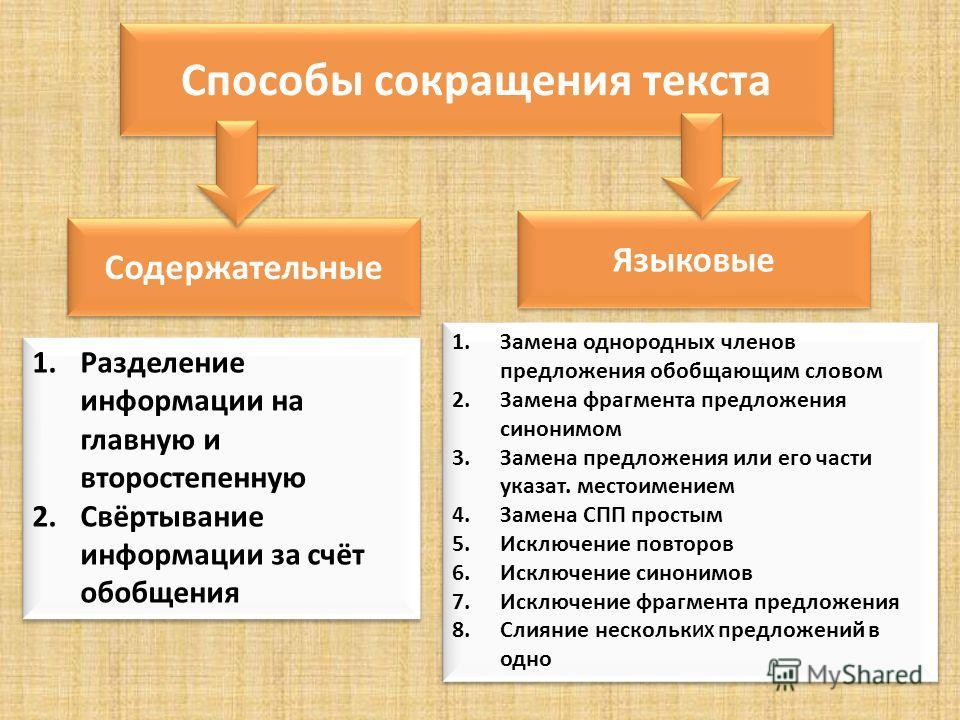 Способы сокращения текста Содержательные Языковые 1.Разделение информации на главную и второстепенную 2.Свёртывание информации за счёт обобщения 1.Разделение информации на главную и второстепенную 2.Свёртывание информации за счёт обобщения 1.Замена о
