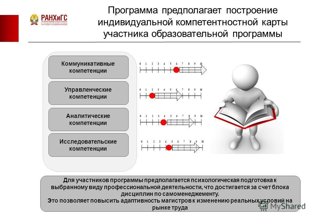 Программа предполагает построение индивидуальной компетентностной карты участника образовательной программы Коммуникативные компетенции Для участников программы предполагается психологическая подготовка к выбранному виду профессиональной деятельности