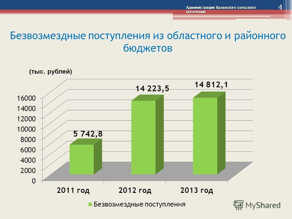 Безвозмездные поступления из областного и районного бюджетов (тыс. рублей) Администрация Казанского сельского поселения 4