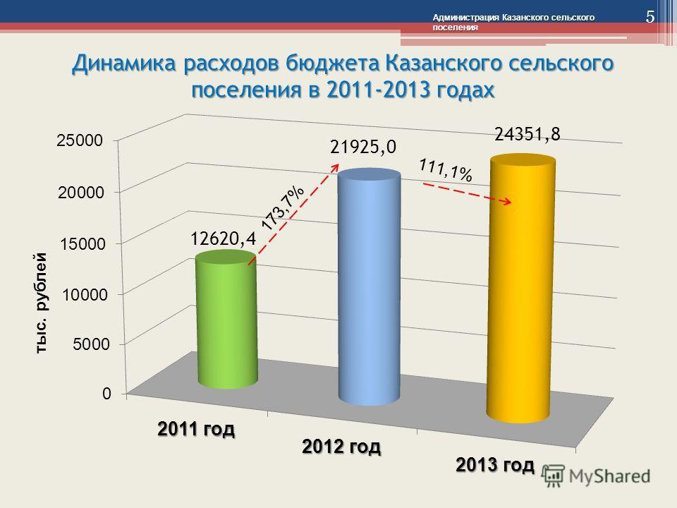 Динамика расходов бюджета Казанского сельского поселения в 2011-2013 годах Администрация Казанского сельского поселения 173,7% 5