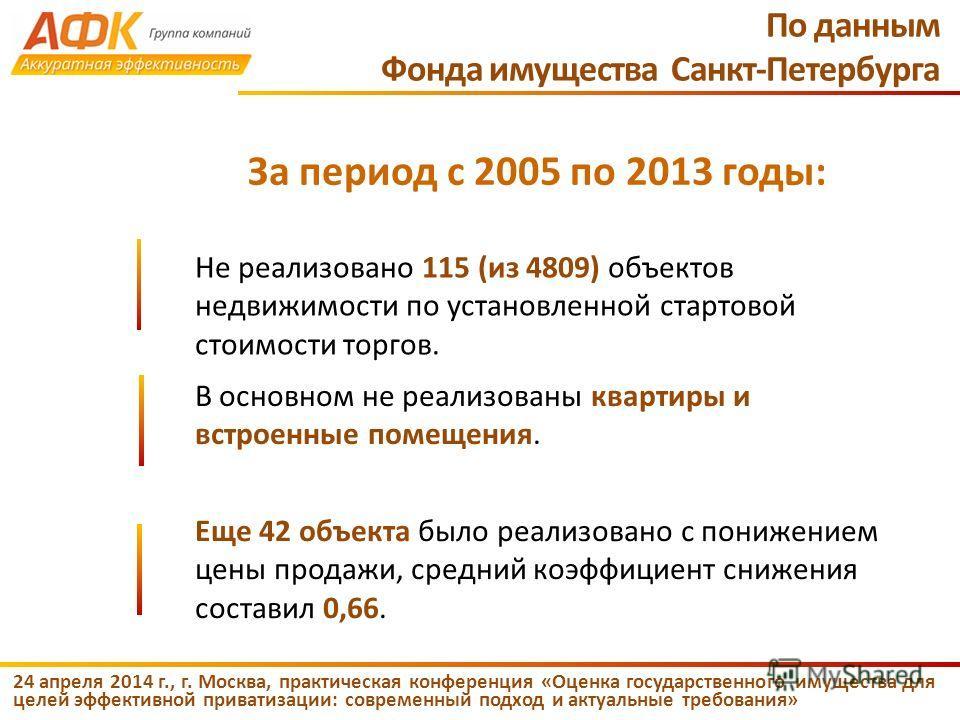 24 апреля 2014 г., г. Москва, практическая конференция «Оценка государственного имущества для целей эффективной приватизации: современный подход и актуальные требования» Не реализовано 115 (из 4809) объектов недвижимости по установленной стартовой ст