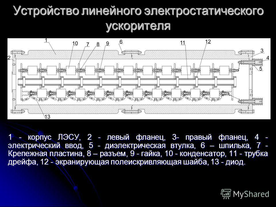 Устройство линейного электростатического ускорителя 1 - корпус ЛЭСУ, 2 - левый фланец, 3- правый фланец, 4 - электрический ввод, 5 - диэлектрическая втулка, 6 – шпилька, 7 - Крепежная пластина, 8 – разъем, 9 - гайка, 10 - конденсатор, 11 - трубка дре