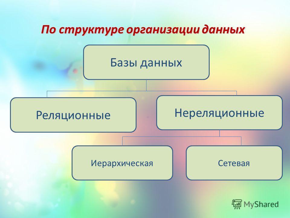 По структуре организации данных По структуре организации данных Базы данных Реляционные Нереляционные ИерархическаяСетевая