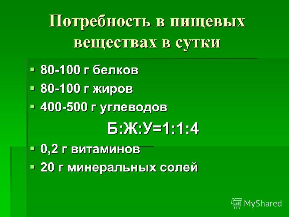 Потребность в пищевых веществах в сутки 80-100 г белков 80-100 г белков 80-100 г жиров 80-100 г жиров 400-500 г углеводов 400-500 г углеводовБ:Ж:У=1:1:4 0,2 г витаминов 0,2 г витаминов 20 г минеральных солей 20 г минеральных солей