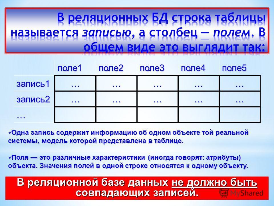 поле1поле2поле3поле4поле5запись1…………… запись2…………… … Одна запись содержит информацию об одном объекте той реальной системы, модель которой представлена в таблице. Одна запись содержит информацию об одном объекте той реальной системы, модель которой п