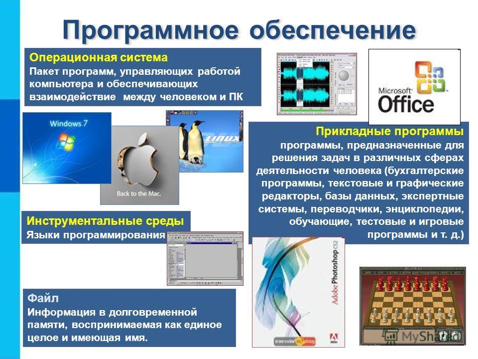 Программное обеспечение Операционная система Пакет программ, управляющих работой компьютера и обеспечивающих взаимодействие между человеком и ПК Прикладные программы программы, предназначенные для решения задач в различных сферах деятельности человек